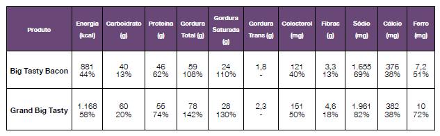 Tabela nutricional dos dois novos lanches do McDonald's (Divulgação)